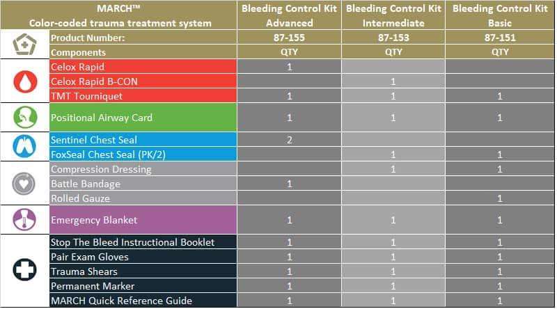 bleeding control kit carry set station chart