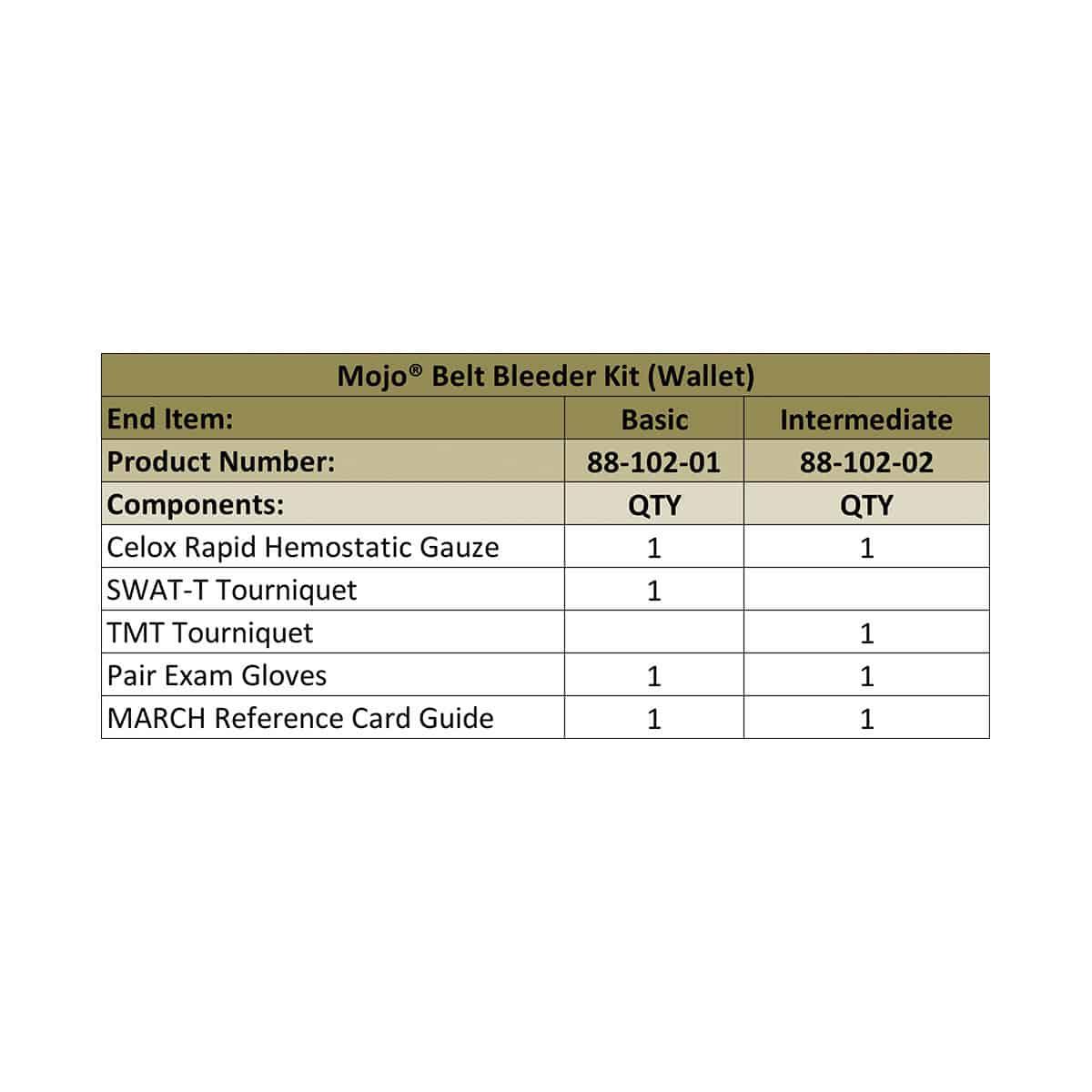 mojo belt bleeder kit wallet chart