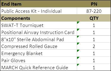 mojo individual public access kit chart