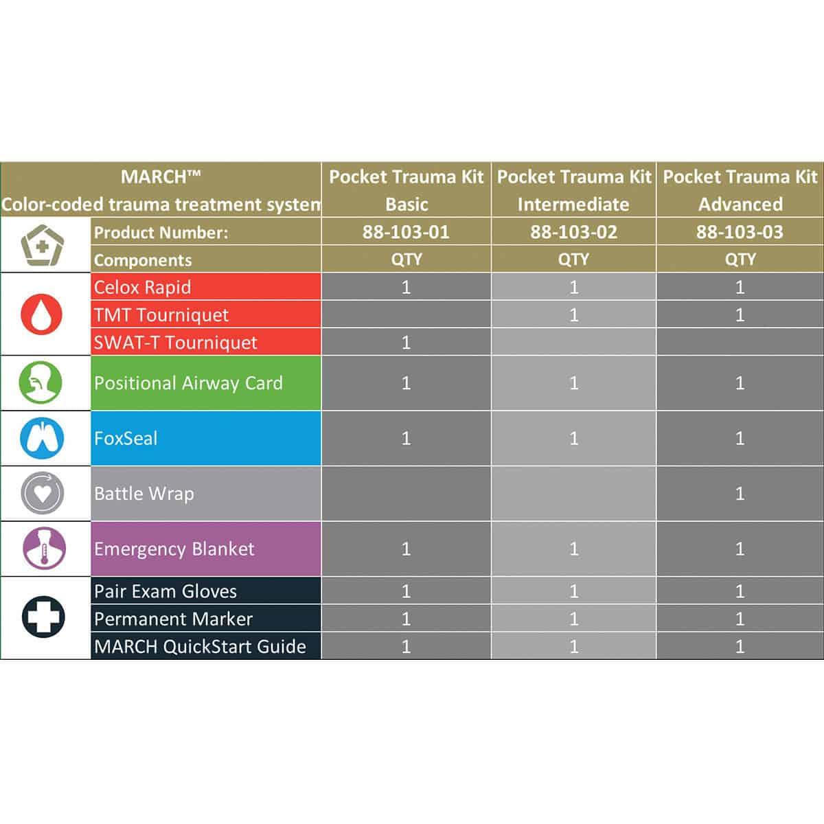 mojo pocket trauma kit chart